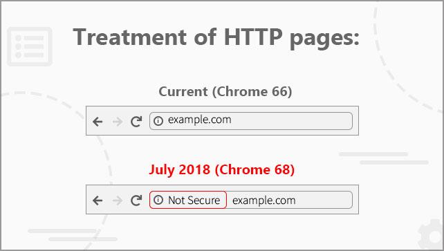 Chrome 66 vs Chrome 68